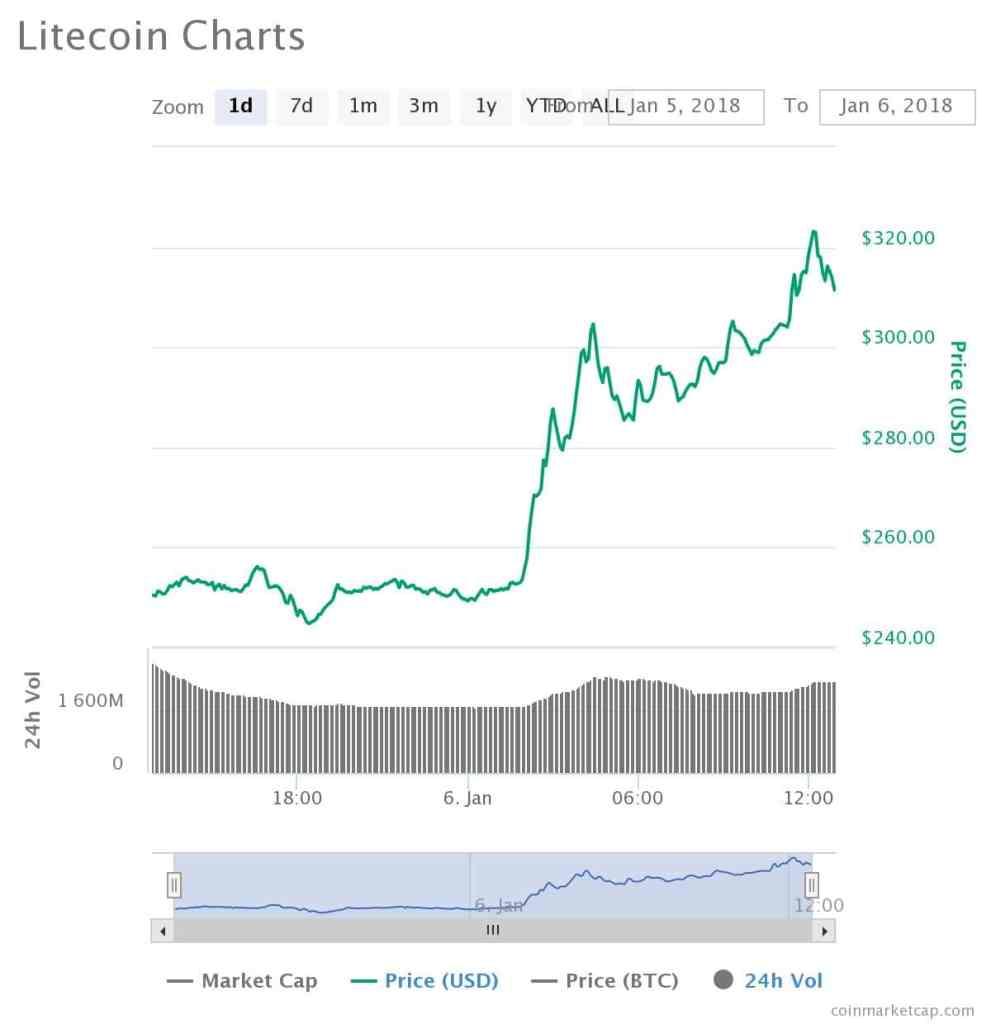 Litecoin Chart