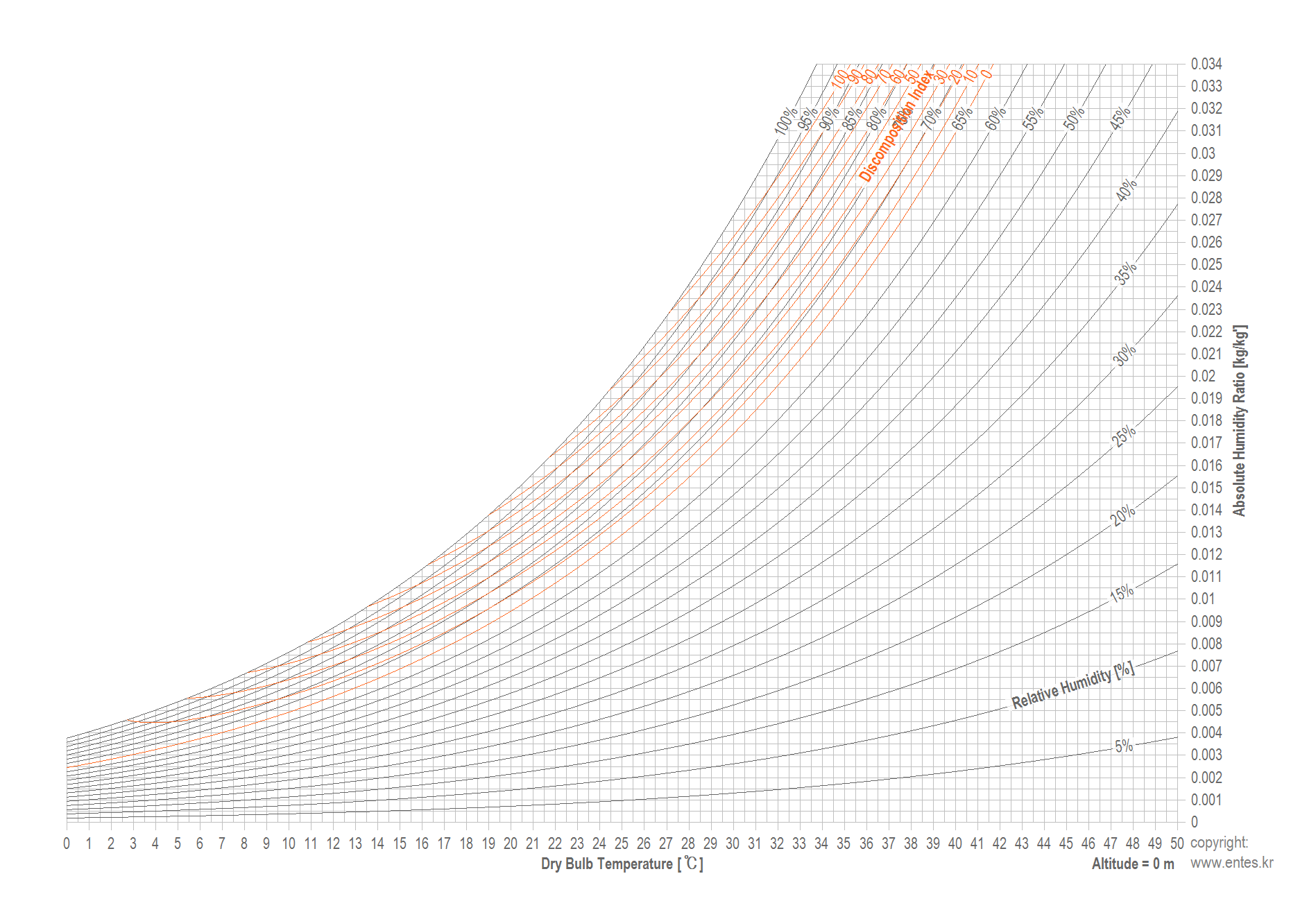 Psychrometric Chart For Ideal Gas
