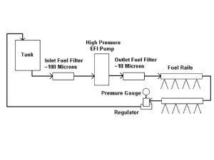 EFI System For Our Hemi Engine Project  Hot Rod Network