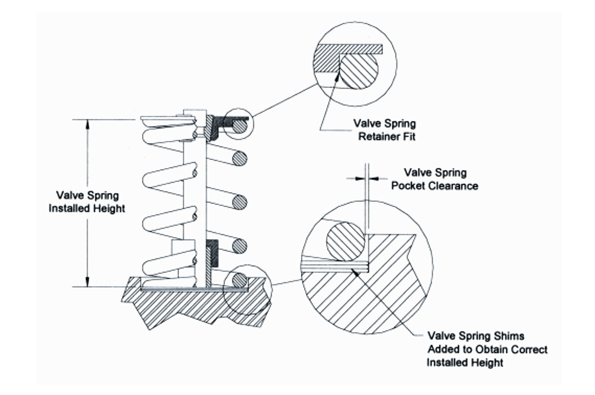 Here S How To Set Proper Valvespring Height