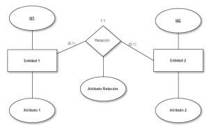 Relación 1:1 Caso (0,1)(0,1)