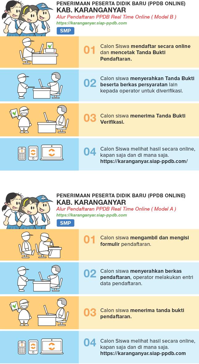 alur ppdb smp negeri kabupaten karanganyar