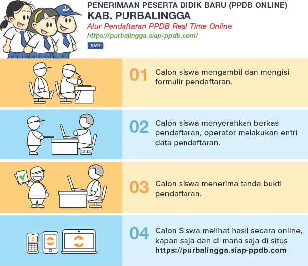 alur ppdb smp negeri kabupaten purbalingga