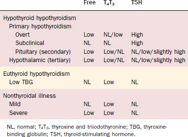 Disorders Of The Thyroid Gland Ento Key