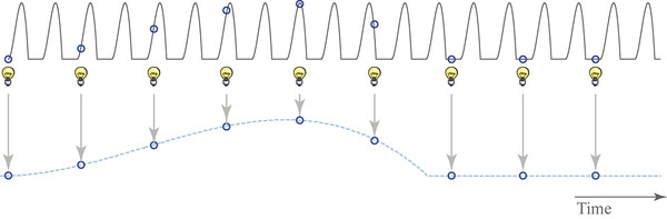 An example of how strobe light flashes different cycles of vibration. Each pulse represents one vibratory cycle.