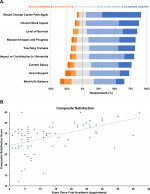 Research Funding, Income, and Career Satisfaction Among Clinician-Scientists in Ophthalmology in the United States