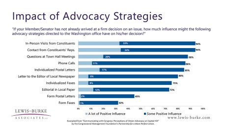 Impact of Advocacy Strategies
