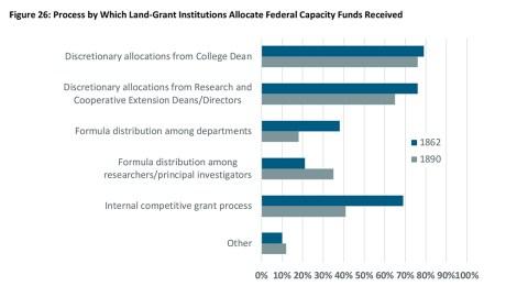NIFA Capacity Funding Review - Figure 26