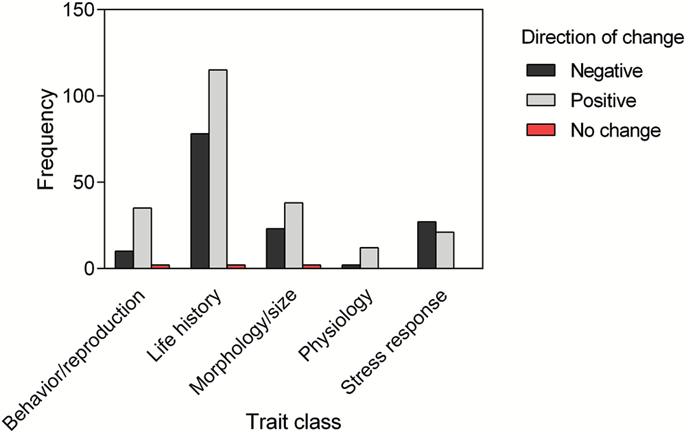frequency of adaptations by trait in lab-reared insects