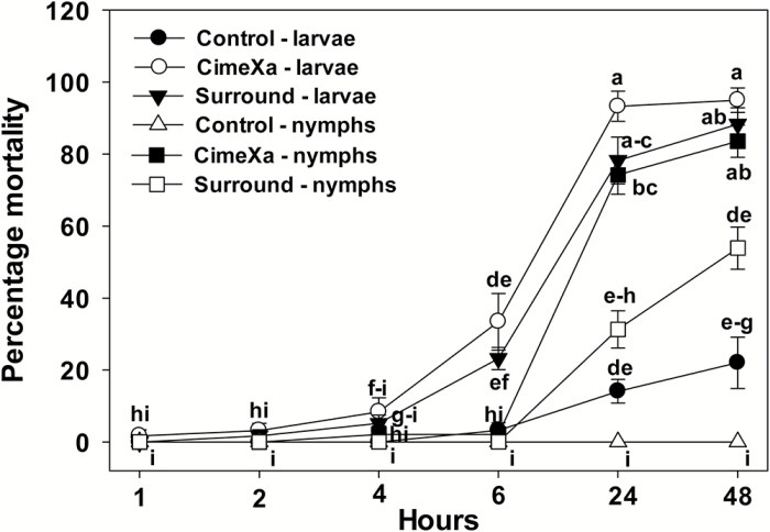 Percentage mortality of lone star ticks on treated surface