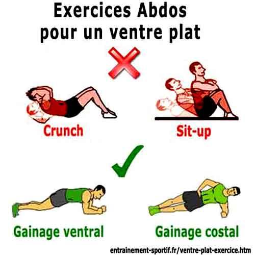 les meilleurs exercices abdos pour avoir un ventre plat