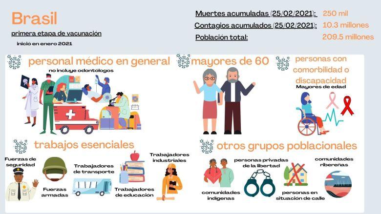 ¿Quiénes serán inmunizados primero en Brasil?