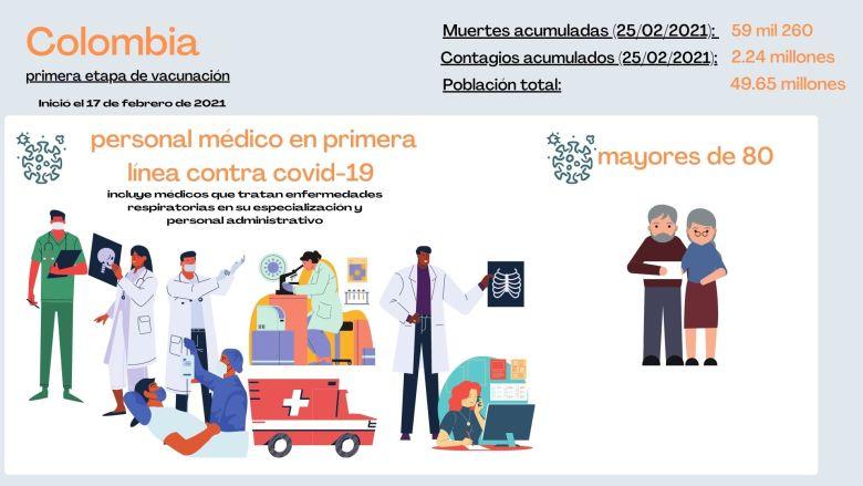 grupos prioritarios de vacunación en Colombia