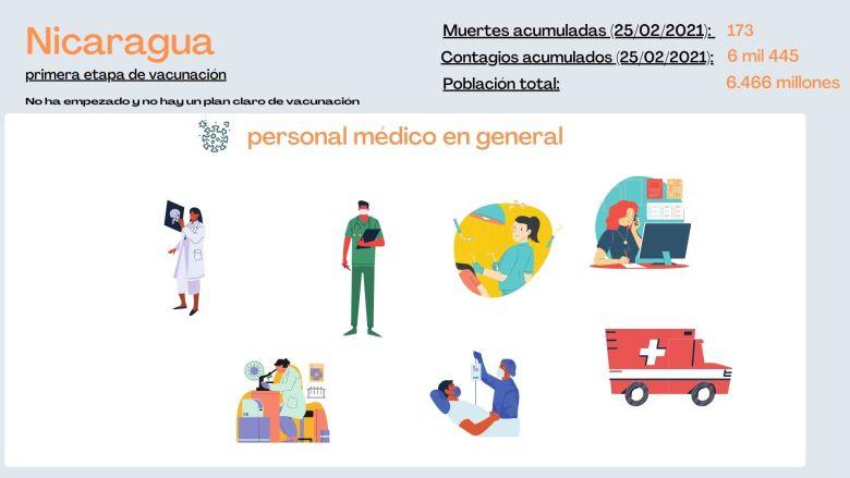 Plan de vacunación de Nicaragua en primera etapa