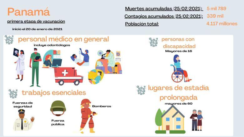 Primera etapa de vacunación en Panamá