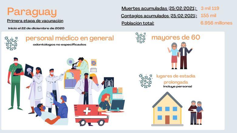 ¿Quiénes serán vacunados primero en Paraguay?