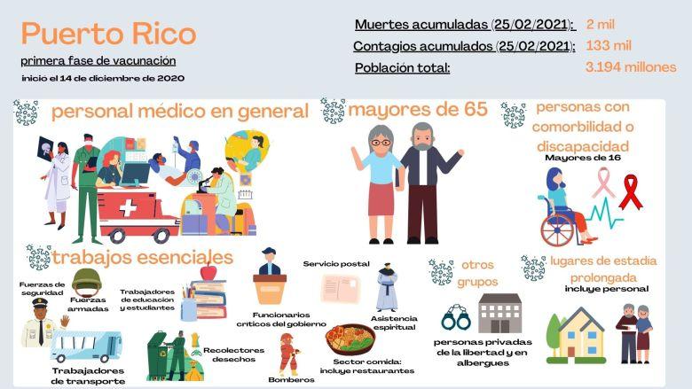 Primera etapa de vacunación en Puerto Rico