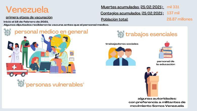 Primera etapa de vacunación en Venezuela