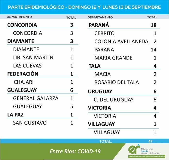 Este lunes fueron confirmados menos de 50 casos de covid en la provincia. Se confirma que el coronavirus vuelve a la baja en Entre Ríos.