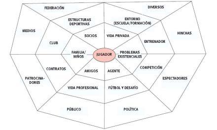 Los factores humanos y estructurales que dependen en el fútbol