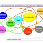 Metodologia: Un modelo de juego Alevines F7 (Primera parte)