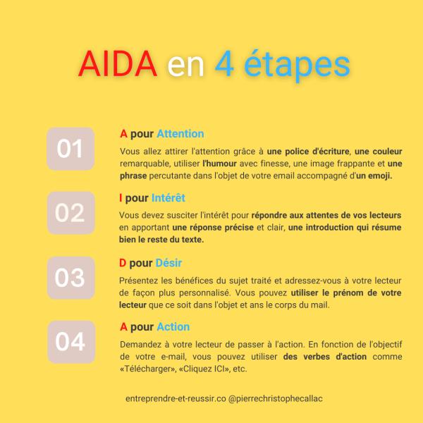 méthode AIDA en 4 étapes