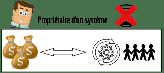 générer des revenus propriétaire système
