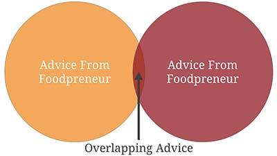 Foodpreneur Overlap