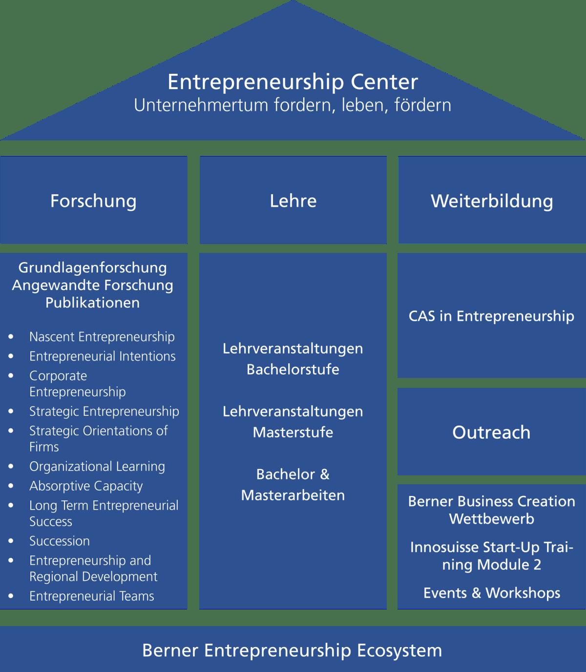 Entrepreneurship Bern Haus