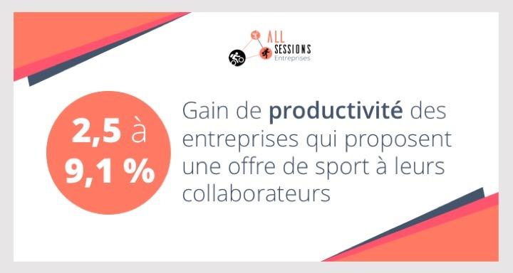 Gain de productivité pour une entreprise proposant du sport à ses salariés