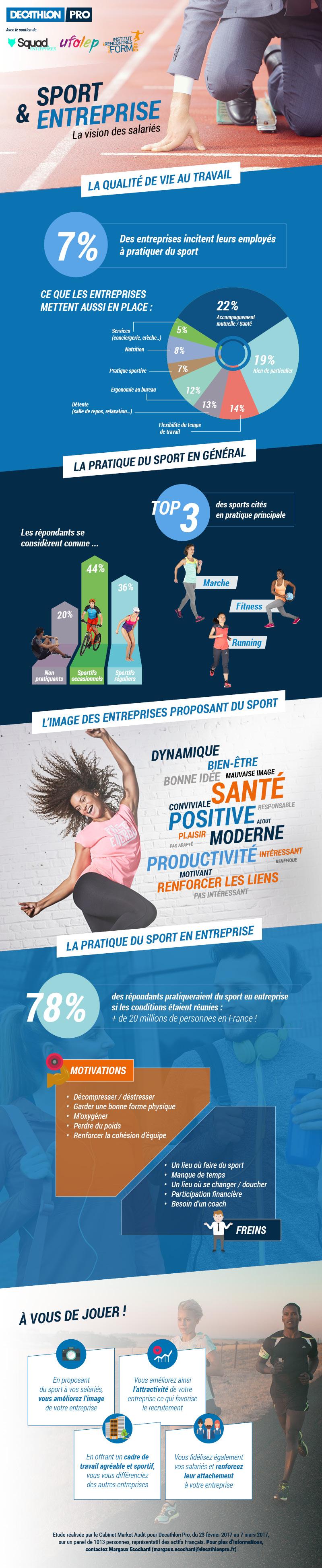 Infographie-sportenentreprise-decathlon