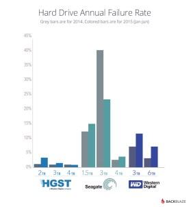 blog-fail-drives-manufacture-2015-june