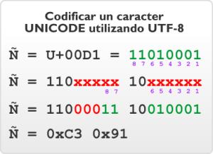 Cómo solucionar el error con acentos y eÑes en PHP/MySQL utf-8