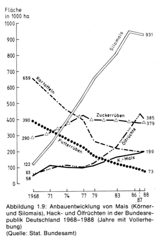 A graph showing the development of crops for animal feed in West Germany.
