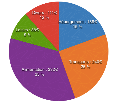 graphique-budget-laos