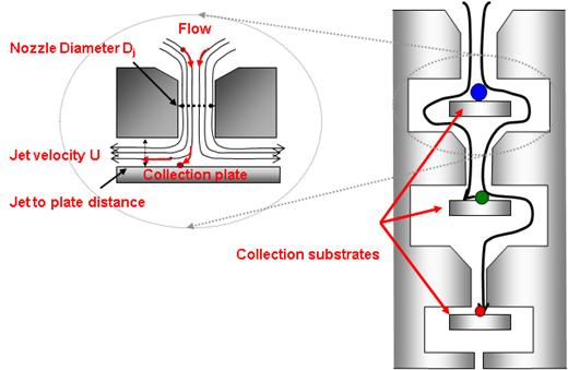 Dekati PM10 Impaktor Funktionsweise