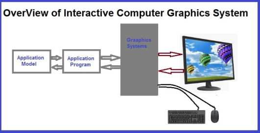 Interactive Computer Graphics System