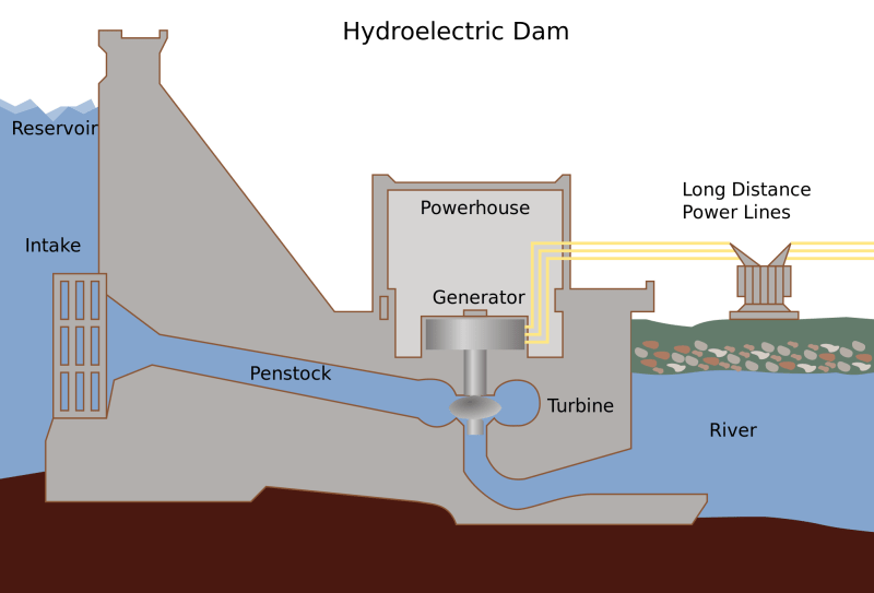 Source: http://www.mechanicalbooster.com/2017/12/hydropower-plant.html