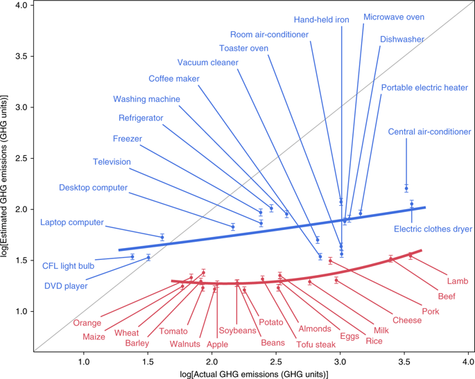 A graph comparing people's estimation of the greenhousegas emissions associated with food and household appliances to the actual values. People underestimate the greenhouse gas emissions associated household appliances, but are much worse when it comes to food.