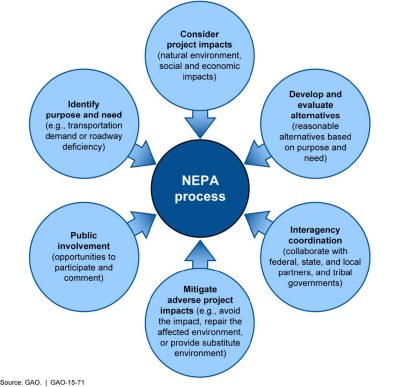Concept map showing all factors that are involved in NEPA process.