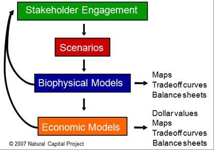 inVEST workflow chart