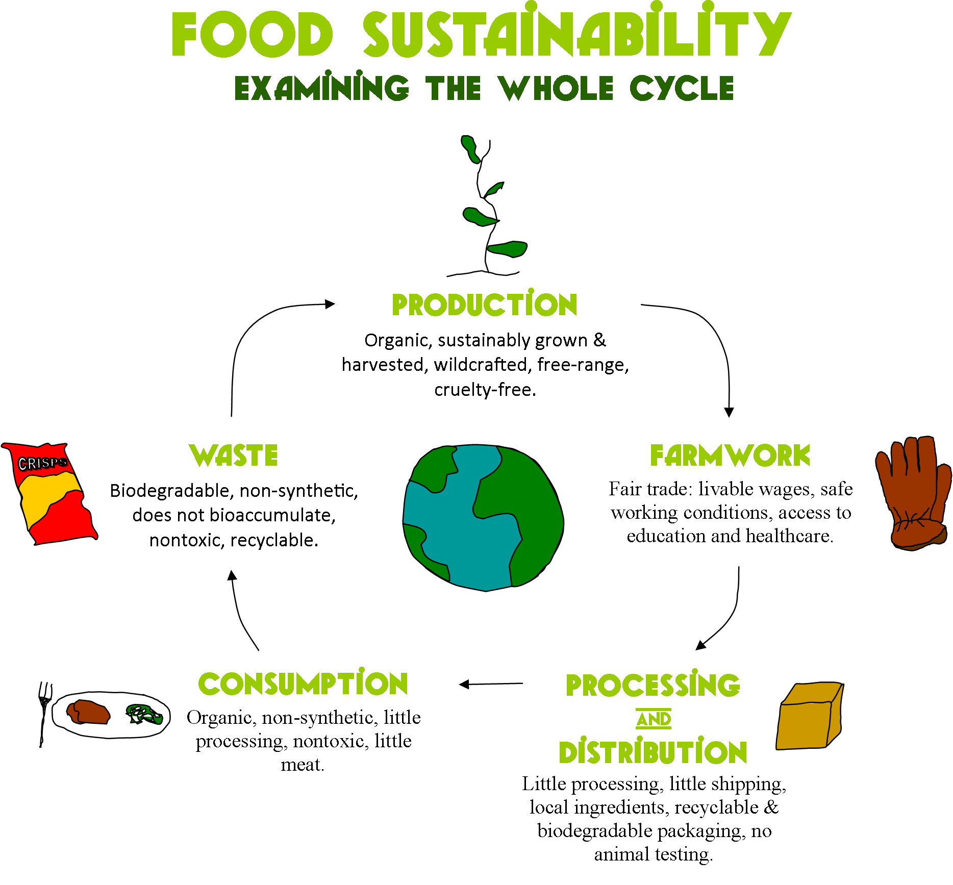 Food And Sustainability