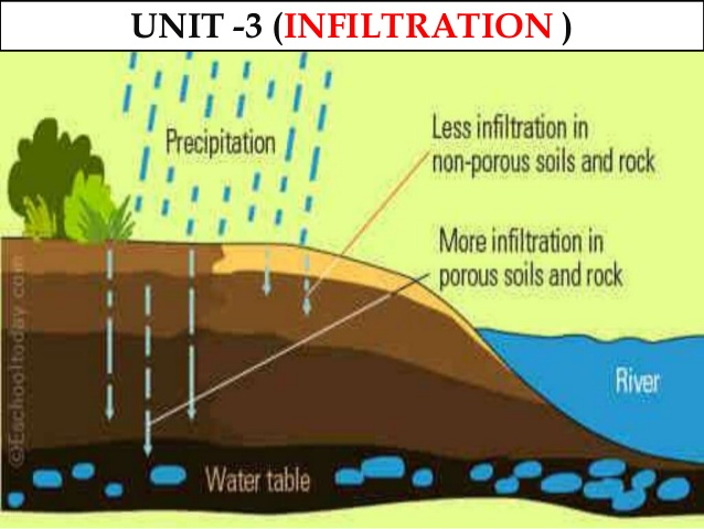 Definition of Infiltration and Factors that Affect Infiltration