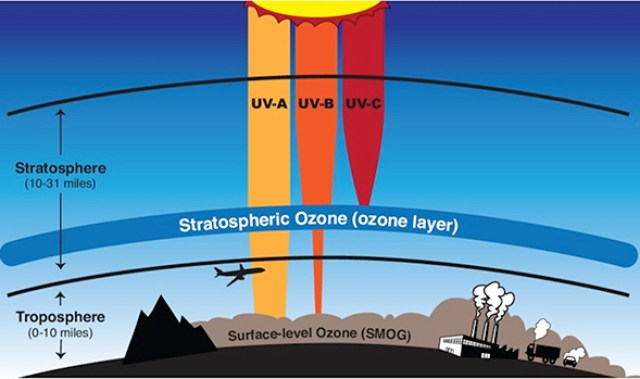 depletion-of-ozone-layer-biggest-environmental-problems