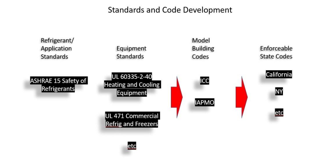 code development