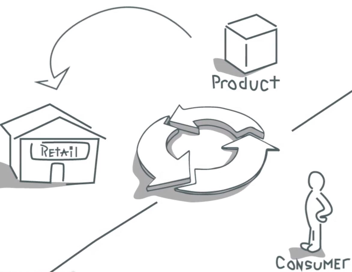 Business To Consumer B2c Envolve