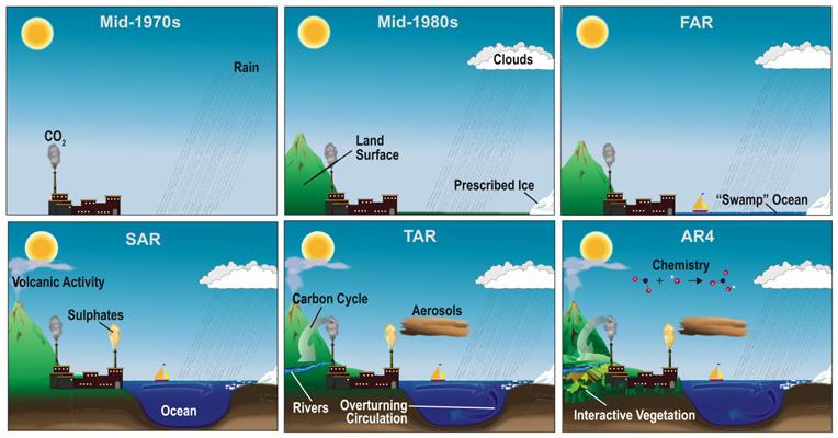 Evolution of Climate Models