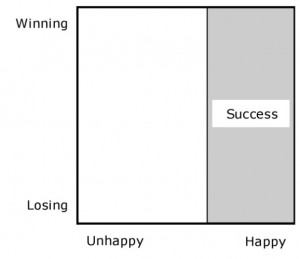 Happy = Success