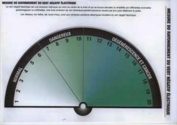 Cadran mesures du vert électrique négatif