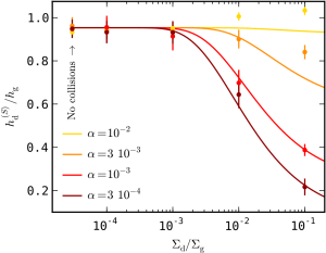 Relative scale-height of small grains in a protoplanetary disk. For low dust contents (left part of the plot) the scale-height is the same as that of the gas (relative scale-height of nearly 1). For high dust contents (right part of the plot) and low turbulence strengths (red and brown curves) the small dust becomes trapped in the midplane. (from Krijt & Ciesla 2016)